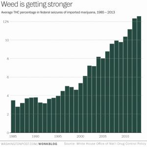 THC increase