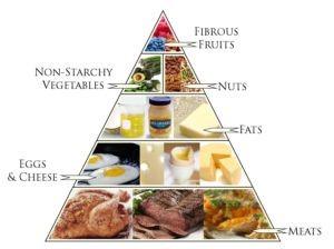 Ketogenic Diet Treats Multiple Sclerosis, Epilepsy