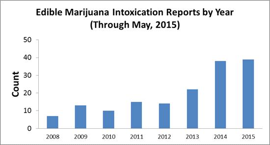 edible-marijuana-image1-july-15-2015