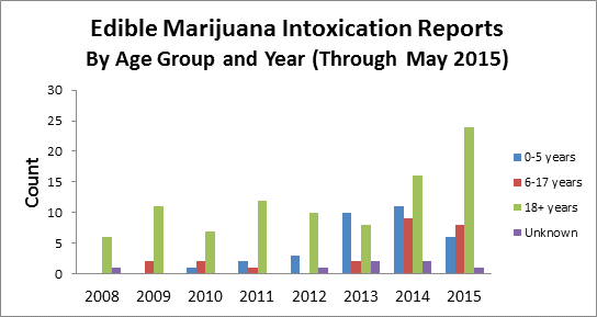 edible-marijuana-image2-july-15-2015