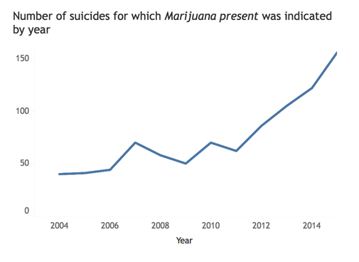 High Percentage of Youth Suicides in Colorado involve Marijuana